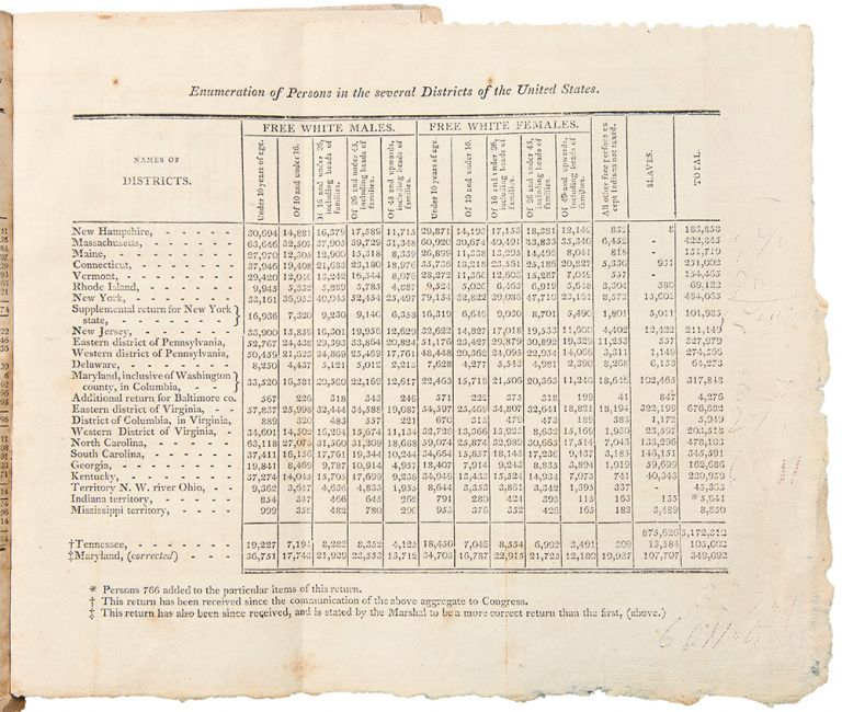 """Return of the Whole Number of Persons within the Several Districts of the United States: According to """"An Act Providing for the Second Census or Enumeration of the Inhabitants of the United States,"""" passed February the Twenty Eighth, One Thousand Eight Hundred. Second CENSUS."""