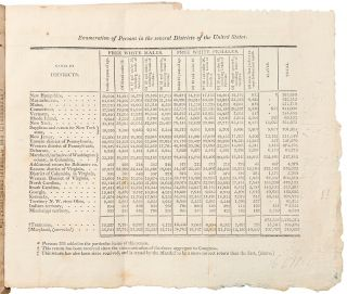 Return of the Whole Number of Persons within the Several Districts of the United States:...